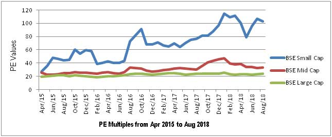 PE Multiples from Apr 2015 to Aug 2018